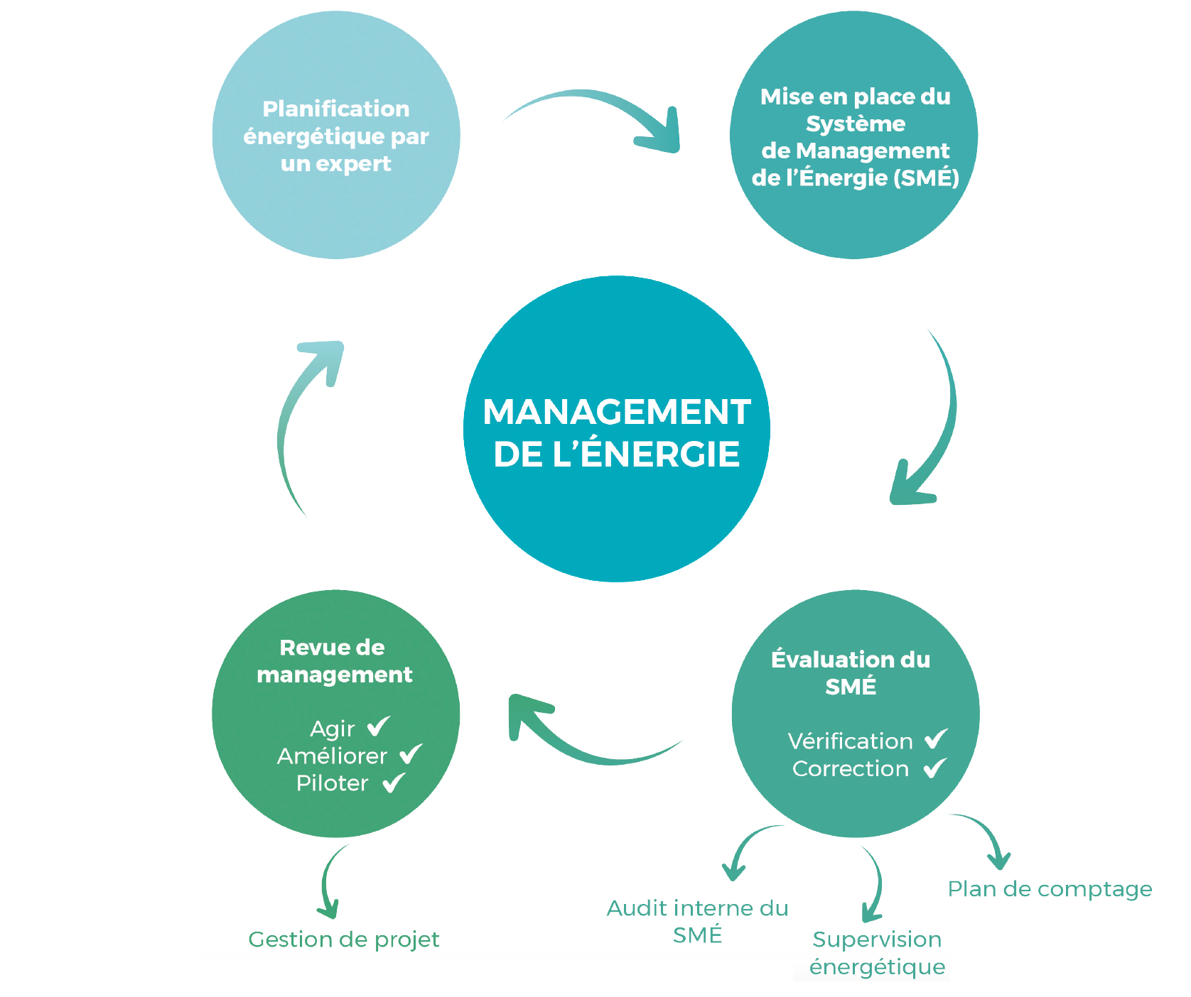 systeme-management-energie
